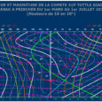 Découverte le 10 mars 2017 à partir du réseaude télescopes «iTelescope« par l'astronome australien Terry Lovejoy Tous les détails sur le site de l'Observatoire Charles Fehrenbach date heure l ad […]
